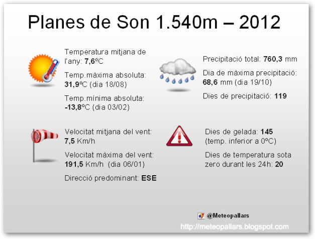 Planes2012