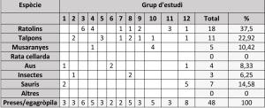 Exemple de taula de resultats