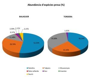 Abundància de cada tipus de presa (%) present en les egagròpiles analitzades)
