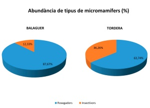 Abundancia de cada tipus de micromamífers depredats (%) presents en les egagròpiles analitzades