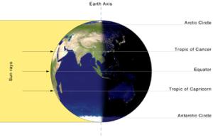 La Terra il·luminada pel Sol durant un equinocci (Font: Viquipèdia)