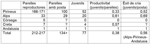 Taula 1: Resultats i paràmetres reproductors de les poblacions de trencalòs a les muntanyes europees el 2015.